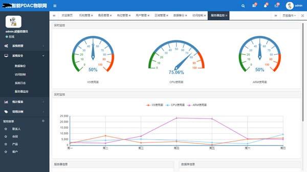 ASP.NET物联网后台管理系统源码,PDAC物联网实例源码 强大的功能后台管理 报表系统